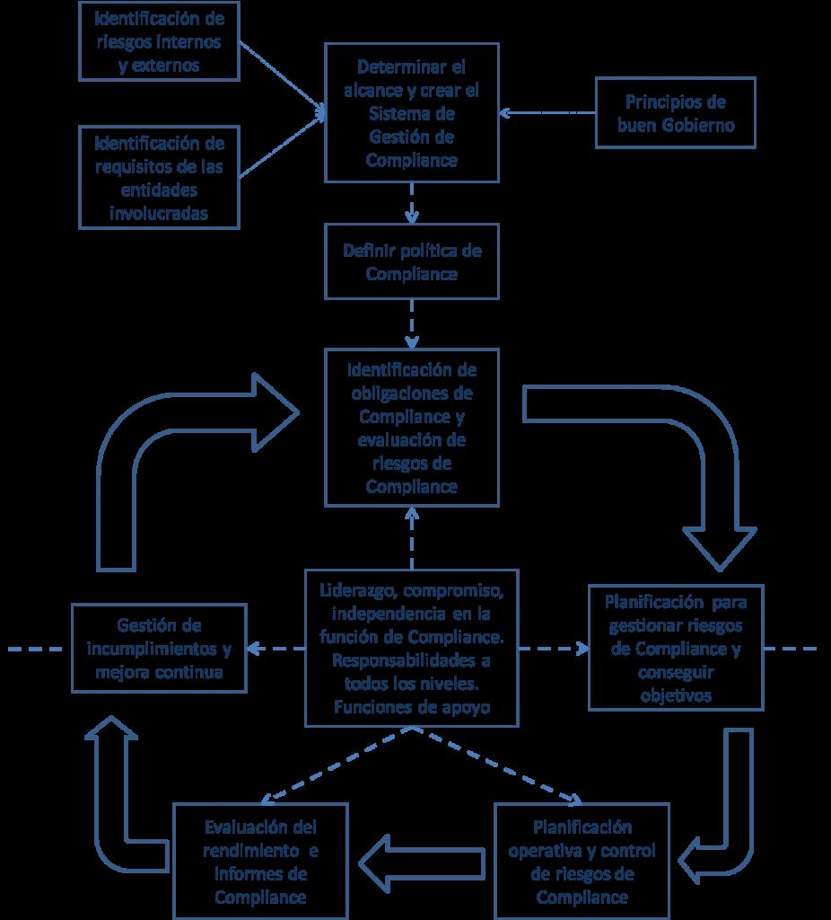 Sistema de Gestión de Compliance